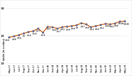 Graph: FIIs ditching India