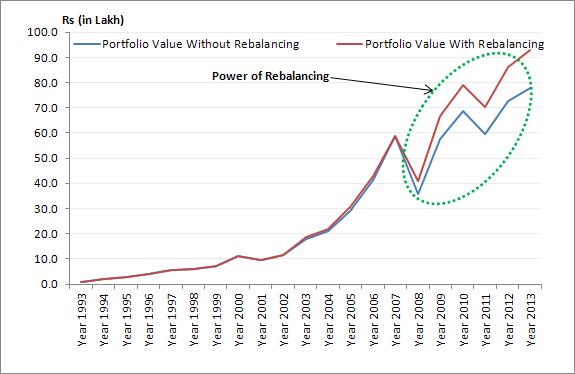 Power of Rebalancing