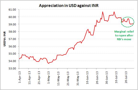 Weakness in Indian rupee