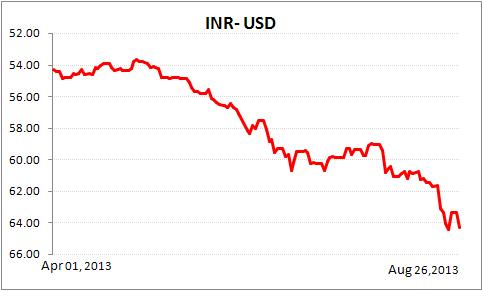 Tumbling Rupee