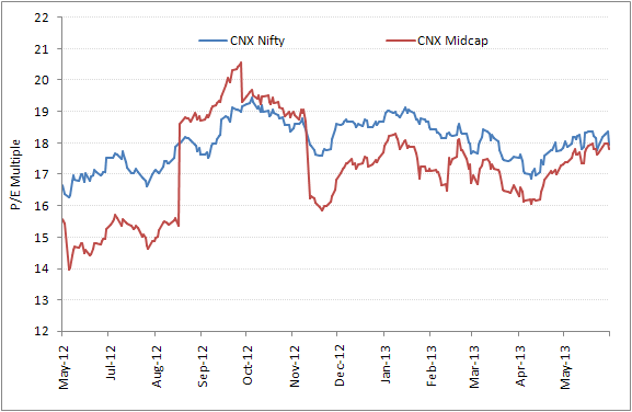 midcap cnx Cnx midcap chart cnx midcap chart.