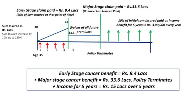 cancer insurance plan max life pdf
