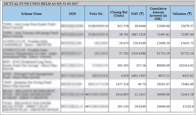 Mutual Fund Consolidated Account Statement: All You Need To Know