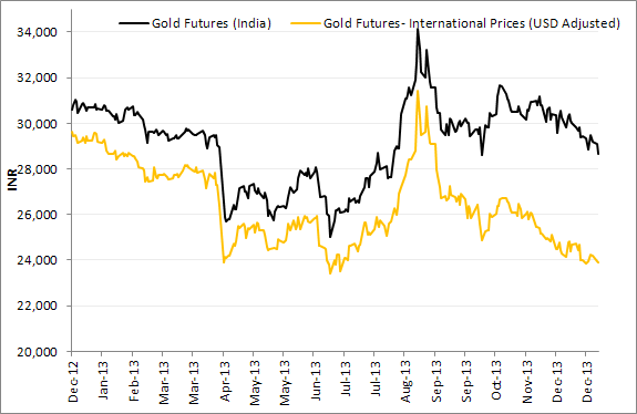 Gold Futures (India Prices) V/s Gold Futures (International Prices)