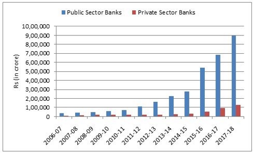 Gross NPAs of Banks