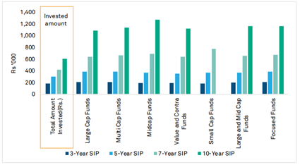 SIP option can prove fruitful in the long run