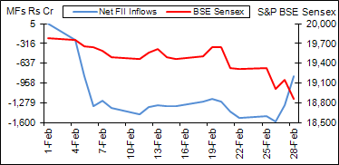 BSE Sensex vs MF inflows