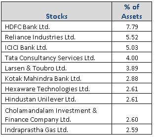 Kotak Standard Multi-cap Fund Top Portfolio Holdings