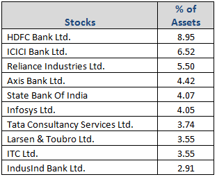 Kotak Standard Multi-cap Fund Top Portfolio Holdings