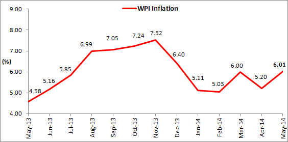WPI Inflation for May 2014