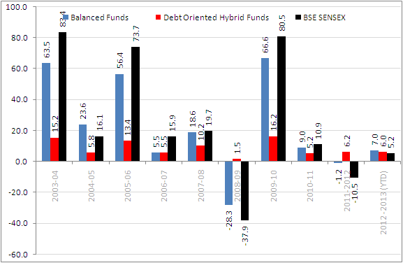 Y-O-Y performance of Hybrid Funds